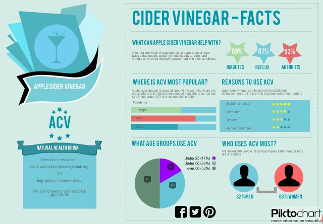 Apple cider vinegar Infographic